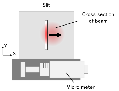 Fig. 4 Slit-scanning type beam profiler