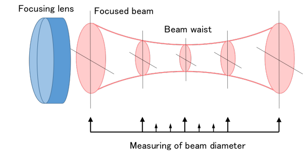 Fig 9