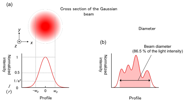 Fig.1Definition of beam diameter. (a) Gaussian beam (b) beam with a complex form