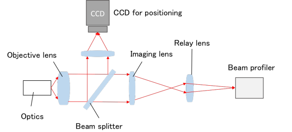 Fig. 6 Optical