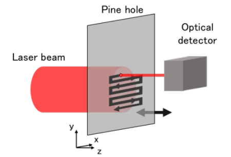 Fig.3 Pinhole-scanning type beam profiler